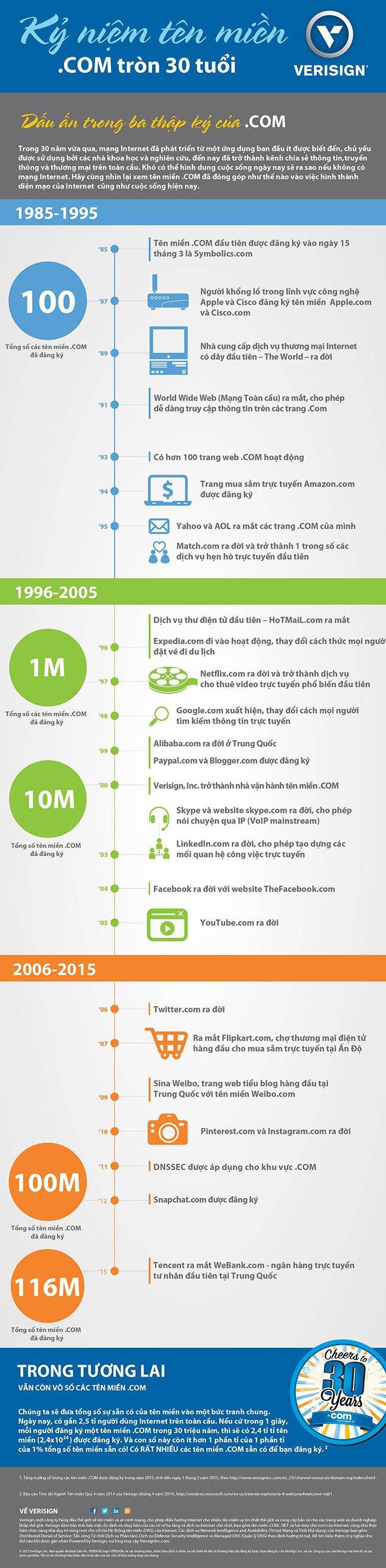 infographic 30 năm tên miền .com
