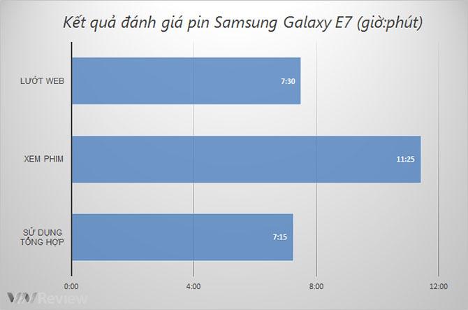 Đánh giá nhanh Samsung Galaxy E7