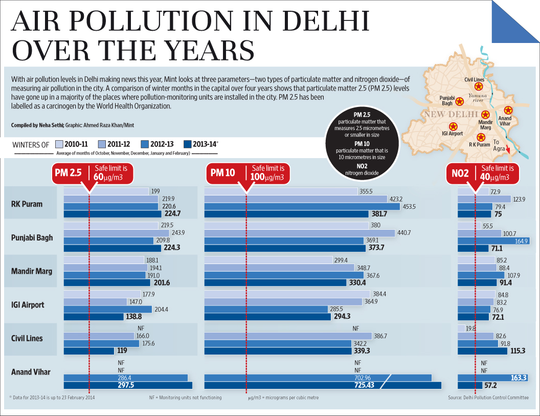 Air quality measurement in Delhi from 2010 - 2014