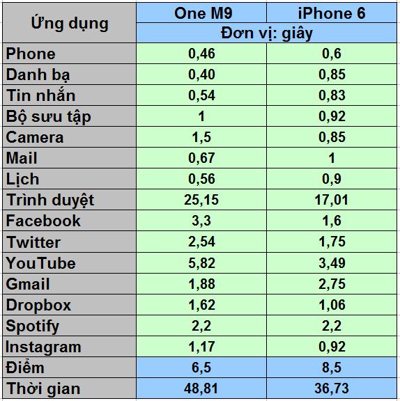 HTC One M9 đọ tốc độ với Apple iPhone 6