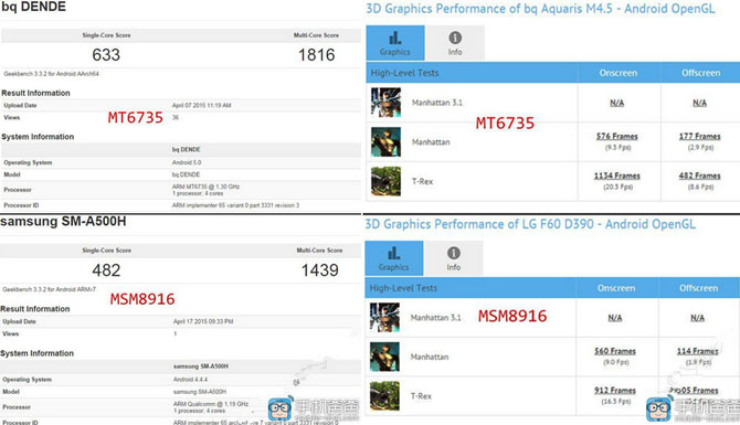 SoC MediaTek MT6735 đánh bại Qualcomm Snapdragon 410