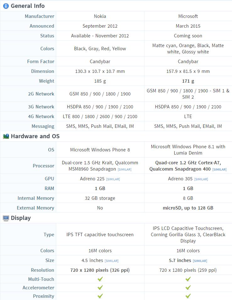 lumia 920 vs lumia 640xl