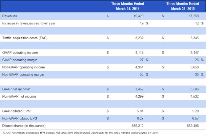 Doanh thu và lợi nhuận của Google vẫn tăng trưởng trong Quý 1/2015 bất chấp khó khăn trong việc kinh doanh thiết bị Nexus