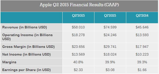 Apple Q1 2015 Report