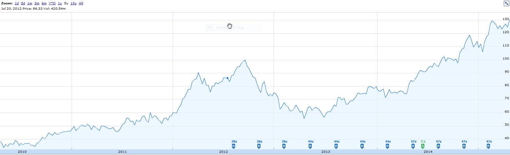 Apple Stock Chart Q1 2015