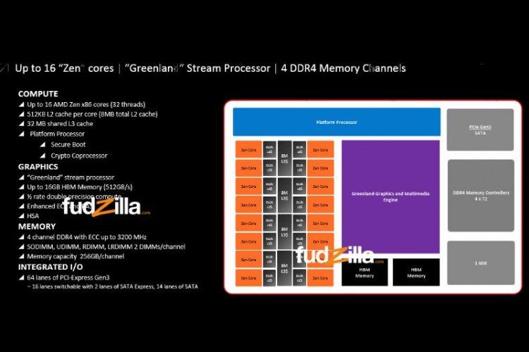 AMD 16 Zen Cores Chip