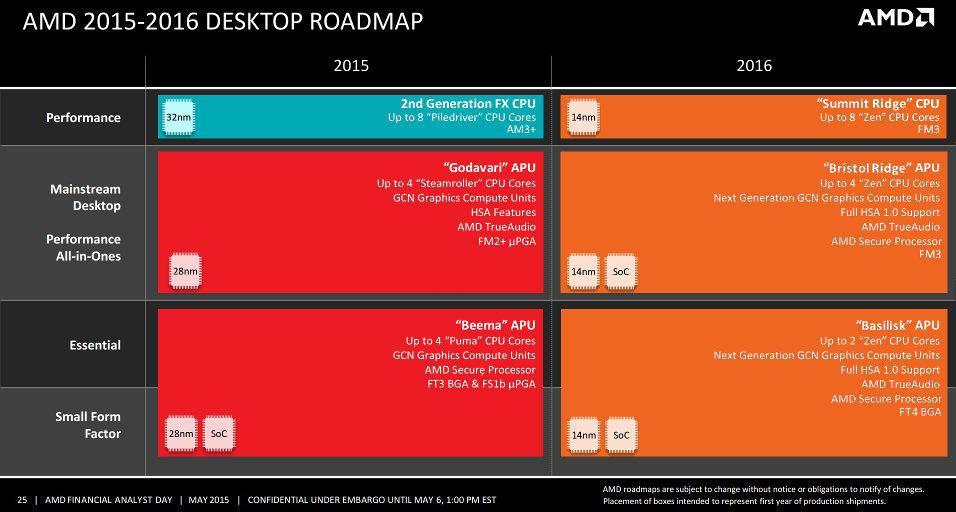 AMD Desktop 2016 Roadmap