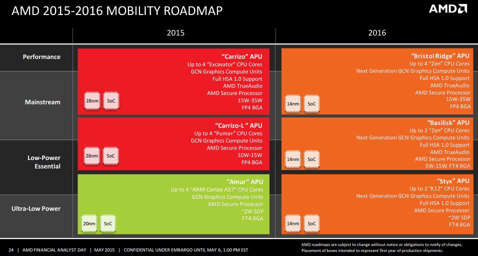 AMD Mobile 2016 Roadmap