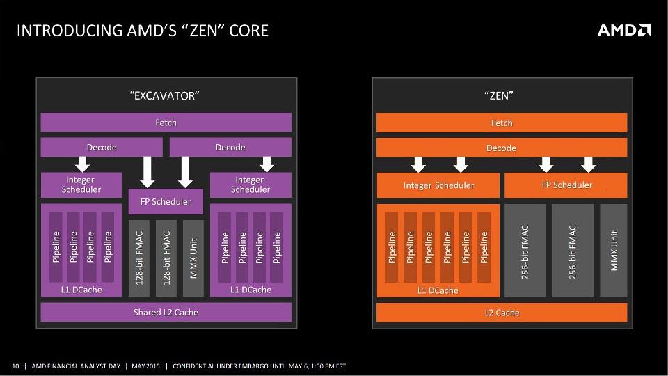 AMD Zen architect
