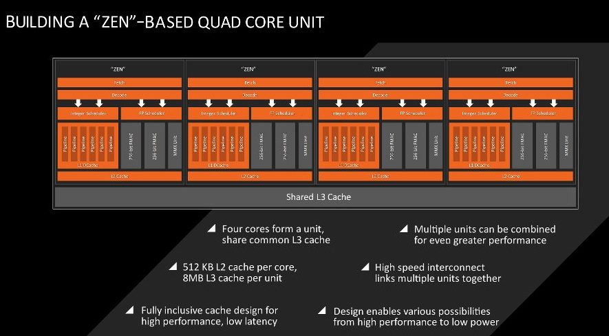 AMD Zen chip