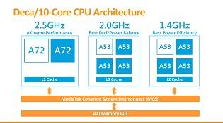 MediaTek giới thiệu Helio X20: chip di động 10 nhân đầu tiên