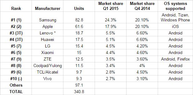 Samsung dẫn đầu tốp 10 hãng sản xuất smartphone Q1/2015