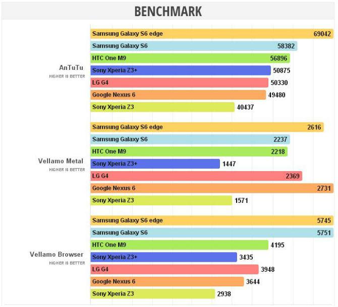 Hiệu năng Sony Xperia Z3+ không mấy ấn tượng