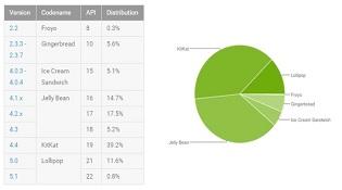Google: 12,4% thiết bị đang chạy Android Lollipop
