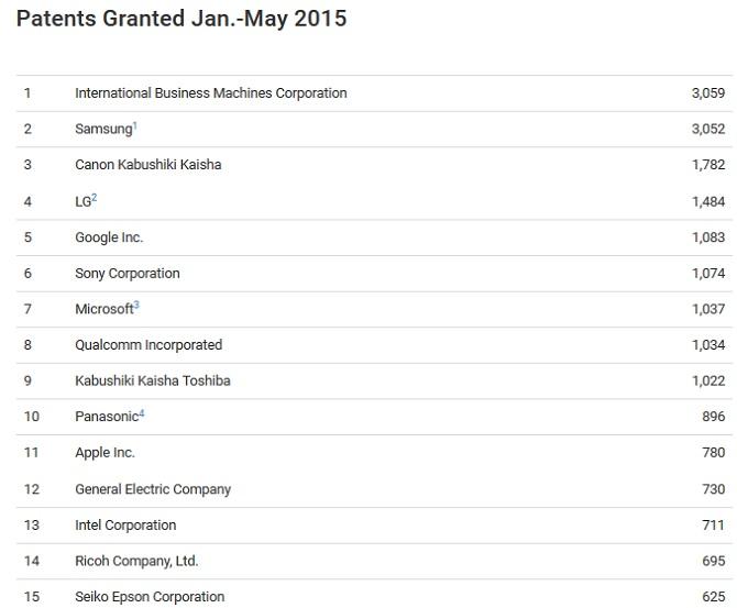 IBM và Samsung là 2 công ty nhận được nhiều bằng sáng chế nhất nửa đầu 2015