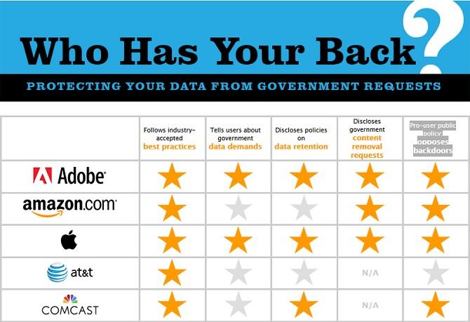 Apple, Adobe và Yahoo đứng đầu bản danh sách những công ty bảo mật dữ liệu người dùng tốt nhất