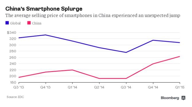 """Smartphone giá rẻ Trung Quốc đang """"chết mòn"""""""