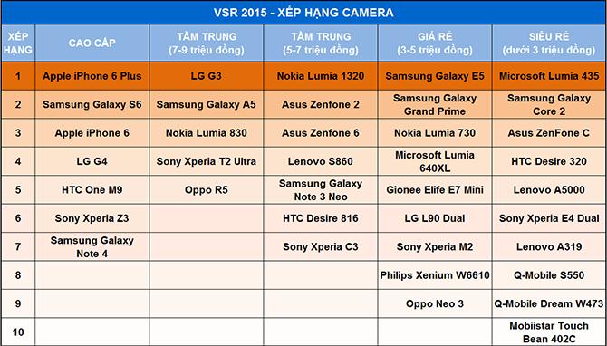 VSR 2015 – Xếp hạng smartphone có camera tốt nhất