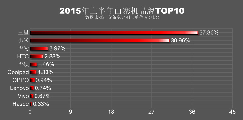 """Samsung và Xiaomi là hai hãng bị """"nhái"""" nhiều nhất Trung Quốc"""