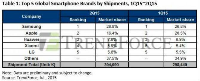 Samsung dẫn đầu thị trường di động trong quý 2/2015