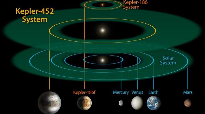 """""""Trái đất 2.0"""" có gì đặc biệt?"""