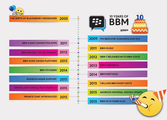 Ra đời khi BlackBerry bắt đầu khủng hoảng, BlackBerry Messenger vẫn vươn lên để trở thành một trong những nền tảng nhắn tin OTT hàng đầu thế giới về chất lượng và số lượng người dùng.