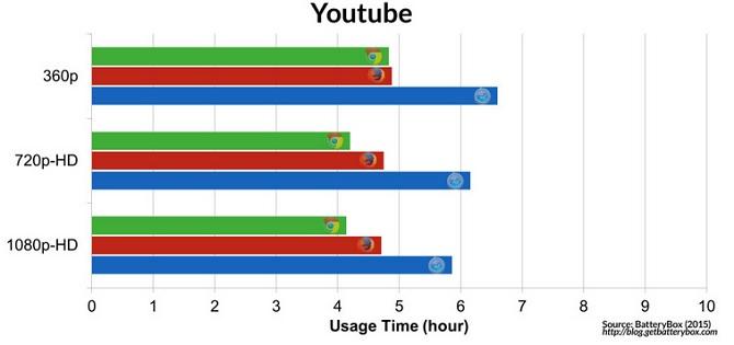 Nếu từ bỏ Chrome để sử dụng Safari trên MacBook, bạn sẽ tiết kiệm được... 1 giờ thời lượng pin!