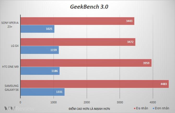 Đánh giá Sony Xperia Z3+