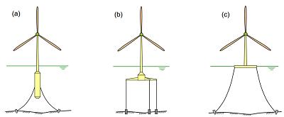 Tổng quan về công trình tua-bin điện gió nổi ngoài khơi