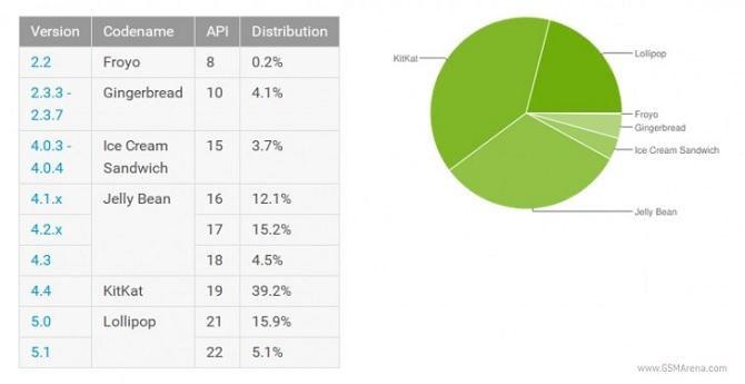 Android Lollipop đã có mặt trên 21% thiết bị