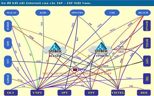 Sơ đồ kết nối Internet của các nhà cung cấp Internet (ISP) Việt Nam - Ảnh: VNNIC.
