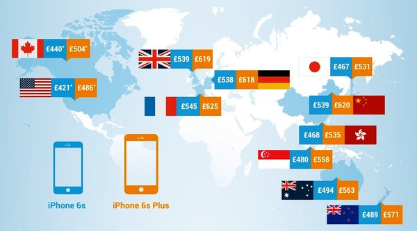 iPhone 6s giá rẻ nhất tại Mỹ, đắt nhất tại Pháp