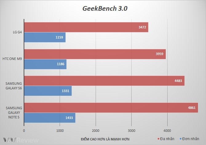 Phục Vụ AE Lao động SAMSUNG NOTE 5-RAM 4G CHẤT LƯỢNG -giá RẺ 3,590k - 33