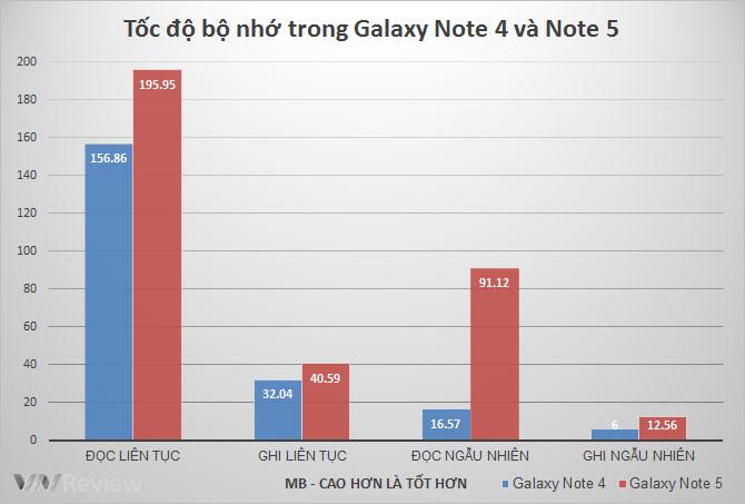Phục Vụ AE Lao động SAMSUNG NOTE 5-RAM 4G CHẤT LƯỢNG -giá RẺ 3,590k - 35