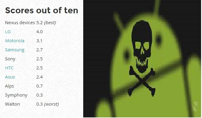 Smartphone Android của LG an toàn nhất?