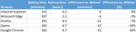 Kết quả thử nghiệm trên ASUS ZenBook UX305F. Từ trái qua phải: thời lượng pin (phút), thời lượng pin (giờ), mức khác biệt với trình duyệt dẫn đầu (phút) và mức khác biệt (phần trăm).