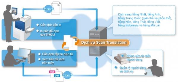 Fuji Xerox Scan Translation