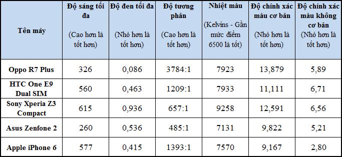 Đánh giá nhanh OPPO R7 Plus
