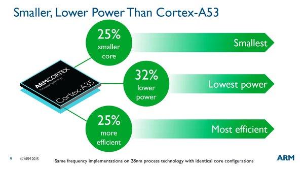 ARM Cortex-A35 - Nhân xử lý 64-bit cho đồng hồ thông minh