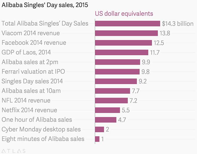 Alibaba đạt doanh số 1 tỷ USD chỉ sau 8 phút của Ngày độc thân