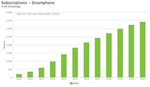 Ericsson: Hết năm 2015 sẽ có 1 tỉ thuê bao 4G LTE