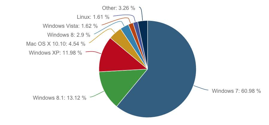 Thị phần các hệ điều hành dành cho PC trong tháng 6/2015 theo thống kê của Net Applications.