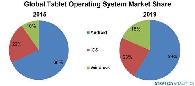 Microsoft có thể chiếm 18% thị phần tablet vào năm 2019