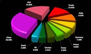 Tấn công DDoS lĩnh vực tài chính tăng 25%
