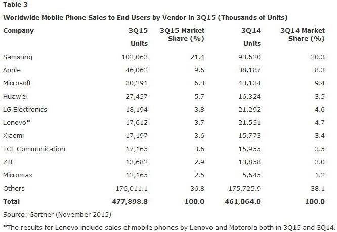 Thị trường smartphone tăng trưởng 15,5% trong quý 3/2015