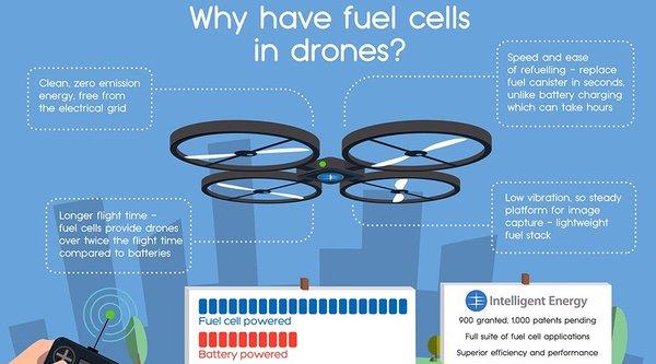 Pin hydro có thể giúp drone bay cao hơn, xa hơn