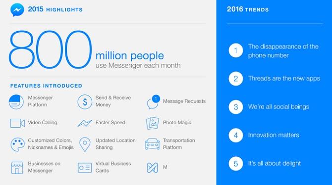 Với hơn 800 triệu người hoạt động hàng tháng, Facebook có kế hoạch gì cho năm 2016?