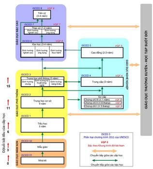 Bộ Giáo dục đề xuất điều chỉnh cơ cấu hệ thống giáo dục quốc dân