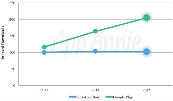 Trong năm 2015, chợ ứng dụng Play Store đạt tốc độ tăng trưởng nhanh hơn iOS App Store, song doanh thu vẫn là một bài toán mà Google chưa giải quyết được.  Theo Venture Beat, trong năm 2015 Google Play đã đạt số lượt tải cao gấp 2 lần chợ ứng dụng iOS App Store của Apple. Không chỉ có vậy, do mức khác biệt vào năm 2015 chỉ là 60%, trong năm qua Google Play đã đạt tốc độ tăng trưởng cao hơn nhiều so với App Store. Các con số nói trên được công ty App Annie đưa ra trong bản báo cáo thường niên dành cho năm 2015. Con số tổng hợp của công ty này cho thấy trong suốt 3 năm vừa qua, Google Play đã nhanh chóng nới rộng khoảng cách về số lượt tải ứng dụng so với App Store:  Tuy vậy, doanh thu từ chợ ứng dụng lại là một câu chuyện khác. Trong năm 2014, doanh thu của App Store cao hơn Google Play tới 70%. Trong năm 2015, con số này đã tăng lên 75%. Như vậy, khoảng cách giữa 2 chợ ứng dụng trên khía cạnh doanh thu cũng đã gia tăng trong năm vừa qua, song hướng cách biệt lại là ngược lại. Bản báo cáo của App Annie đã tái khẳng định về khung cảnh ứng dụng di động được định hình trong nhiều năm qua: Android áp đảo về người dùng (và do đó chiếm lượng tải lớn) nhưng người dùng Apple vẫn