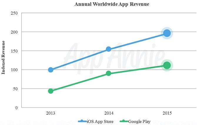 Số lượt tải của iOS App Store và Google Play từ 2013 đến 2015, theo đơn vị thống kê của App Annie.